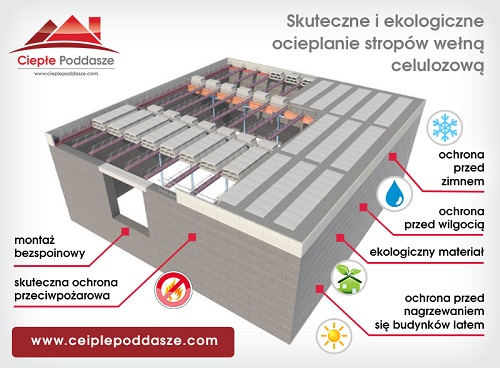 ocieplenie stropu wełną celulozową